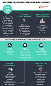 Infographic: What Do Analytics Companies Look For In A Fresher's ... Diy Resume Ekbiz Conducting Background Invesgations And Reference Checks 20 Skills For Rumes Examples Included Companion What Do Employers Look For In A Tjfsjournalorg 21 Inspiring Ux Designer Why They Work What Do Employers Look In A Resume Focusmrisoxfordco Inspirational Best Way To Write Atclgrain Recruiters Hate The Functional Format Jobscan Blog How Great Data Science Dataquest Guide Good On Paper The Hbcu Career Centerthe Ready