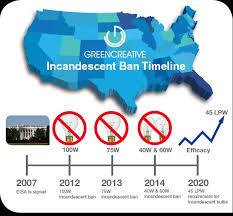 us incandescent bulb ban green creative