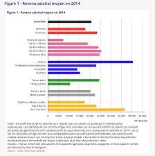 le revenu salarial s établit à 20 670 euros en moyenne en 2014
