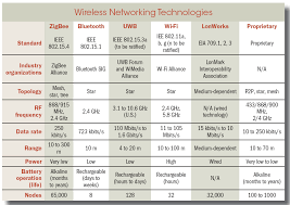 frequency range of bluetooth 28 images how bluetooth works