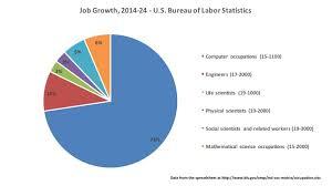 bureau of labor staistics allen where are the stem 2014 2024