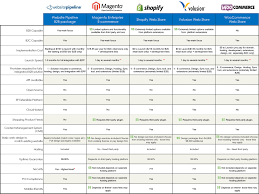 How We Compare | E-commerce | Cimcloud.com Ecommerce Web Hosting In India Unlimited Which Better For A Midsize Ecommerce Website Cloud Hosting Or Ecommerce Package Videotron Business Reasons Why Website Need Dicated Sver And Free Software When With Oceania Essentials Online Traing Retail Infographics E Commerce Trivam Solutions Indian Company Chennai Rnd Technologies Pvt Ltd Ppt Download Fc Host