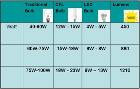 led equivalent to your existing cfl traditional bulb best travel