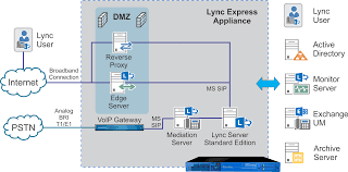 The All-in-one Lync Server For Skype For Business