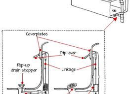 Bathtub Drain Lever Diagram by 32 Shower Drain Diagram Sewage Type Smell Coming From Bathroom