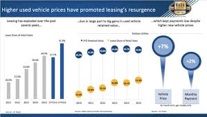 100 Used Truck Values Nada NADA Car Guide Provides Vehicle Market Forecast At