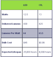 led vs cfl which light bulb is more efficient cleantechnica