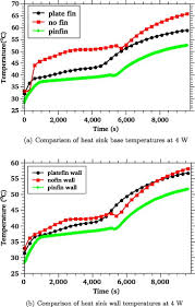 Heat Sink Materials Comparison by Experimental Investigations On Phase Change Material Based Finned