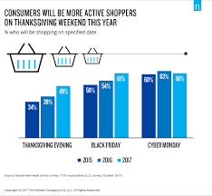 Black Friday And Cyber Monday What Retailers Should Anticipate This Black Friday And Cyber Monday
