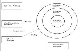 103 A Parallel Architecture Computer Rchitecture Models