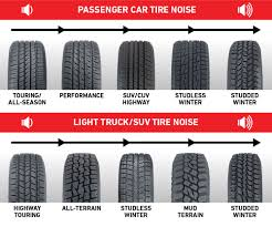 100 Truck Tire Ratings Want Quiet S Look For These Features Les Schwab