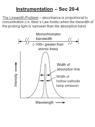 Hollow Cathode Lamp Pdf by What Is Atomic Spectroscopy U2013 Sec Atomic Absorption Spectroscopy