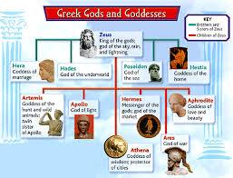 Lesson 1 How Did Greek Mythology Shape The Lives Of Greeks