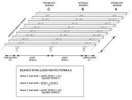 Tji Floor Joists Span Table by Ceiling Joist Spans Uk Integralbook Com