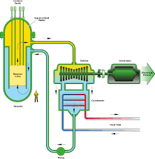 Pebble Bed Reactor by Supercritical Water Reactor Wikipedia