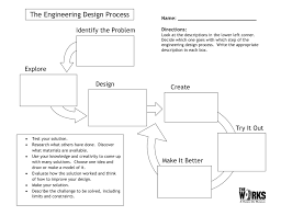 Here s a nice graphic organizer for students on the Engineering