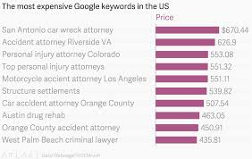 100 Riverside Car Accident Lawyer The Most Expensive Google Keywords In The US