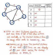 What Distance Is Needed From by Finding The Shortest Path With A Little Help From Dijkstra