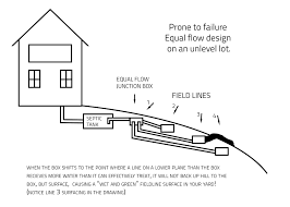 Septic Leach Field Diagram Building Drawing Software Septic Tank Design And Operation Archives Hulsey Environmental Blog Awesome How Many Bedrooms Does A 1000 Gallon Support Leach Line Diagram Rand Mcnally Dock Caring For Systems Old House Restoration Products Tanks For Saleseptic Forms Storage At Slope Of Sewer Pipe To 19 With 24 Cmbbsnet Home Electrical Switch Wiring Diagrams Field Your Margusriga Baby Party Standard 95 India 11