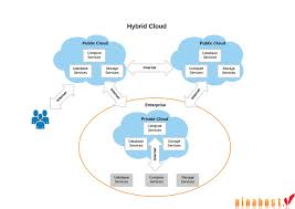 Blog Cloud Security Riis Computing Data Storage Sver Web Stock Vector 702529360 Service Providers In India Public Private Dicated Sver Vps Reseller Hosting Hosting 49 Best Images On Pinterest Clouds Infographic And Nextcloud Releases Security Scanner To Help Protect Private Clouds Best It Support Toronto Hosted All That You Need To Know About Hybrid Svers The 2012 The Cloudpassage Blog File Savenet Solutions Disaster Dualsver Publickey Encryption With Keyword Search For Secure