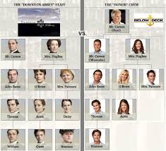 bravo s below deck vs downton abbey on pbs how the characters