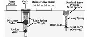 Hydraulic Floor Jack Adjustment by How To Instructions Resources Hcrcnow Com