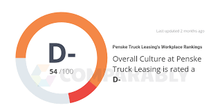 Penske Truck Leasing's Company Culture, Scored On 18 Different ... Penske Truck Rental New Discounts Howto Guide For Getting The Best Rental Truck For You Volkswagen Atlas Tanoak Pickup Concept Debuts At 2018 Moving Storage Specialty Trailers Kentucky Trailer Filepenske Leasing Exide Battery Cporationjpg Wikimedia Liftgate Mesa Az Resource Uhaul Vs Budget Youtube Chad Degroot Deco Day Inside A Things Should Know About Uhaul Before Renting Moving Trucks One Way