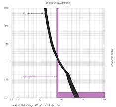 skm software help desk how do i modify tcc curves that intersect