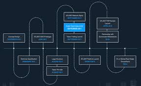 100 Atlant ATLANT ATL All Information About ATLANT ICO Token Sale