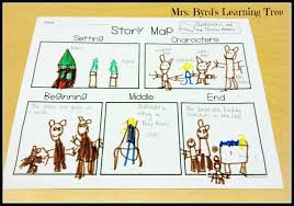 Mrs. Byrd's Learning Tree: Story Map Freebie! 3d Printed Goldilocks And The Three Bears 8 Steps Izzie Mac Me And The Story Elements Retelling Worksheets Pack Drawing At Patingvalleycom Explore Jen Merckling Story Of Goldilocks Three Bears Pdf Esl Worksheet By Repetitor Dramatic Play Clipart Free Download Best Read Aloud Short Book Video Stories Online Kindergarten Preschool