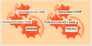 Sinking Fund Formula For Depreciation by Journal Entries Examples Of Depreciation Accounting Education