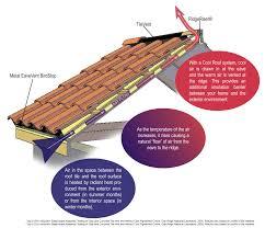 tile tile roof ventilation room design decor wonderful on tile