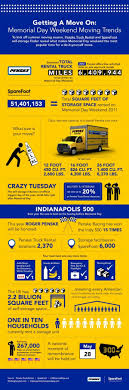 11 Best Birthday Infographics Images On Pinterest | Info Graphics ... One Way Truck Rental Comparison How To Get A Better Deal On Webers Auto Repair 856 4551862 Budget Gi Save Military Discounts Storage Master Home Facebook Pak N Fax Penske And Hertz Car Navarre Fl Value Car Opening Hours 1600 Bayly St Enterprise Moving Cargo Van Pickup Tips What To Do On Day Youtube 25 Off Discount Code Budgettruckcom Los Angeles Liftgate