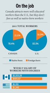 why the world s best and brightest struggle to find in canada