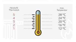 optimales raumklima im winter wohlfühlen und heizkosten