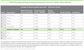Automaker Rankings 2014: All Are Making Progress, But Hyundai-Kia Is ... The Most Reliable Used Pickup Trucks In Consumer Reports Rankings Top 14 Bestselling In America July 2013 Ytd Gcbc Here Are Latest Usau Club And Bid Scenarios Ultiworld Automaker 2014 All Are Making Progress But Hyundaikia Is Dearborn Truck Plant Preps For 2015 Ford F150 Assembly Aoevolution Boston Ranks Least Friendly City Food Trucks Bosguy Just What Needs A Vw Pickup Truck Business Insider 2017 Year End Us Vehicle Sales 296 Linex Ranked 1 Category On Franchise 500 List Linex Medium Done Well Midsize Pickups Flipbook Car And Driver