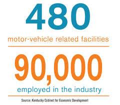 Kentucky Cabinet For Economic Development by Automotive Growth Kentucky Horsepower Site Selection Online