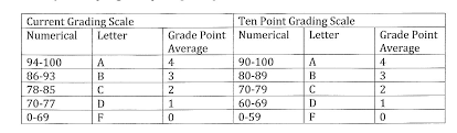 New 10 point grading scale s its grade – ECHO – East Chapel