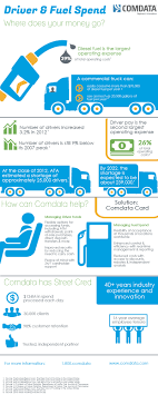 Did You Know That Driver Pay And Fuel Spend Are Two Of The Highest ... Average Truck Driver Salary In 2018 How Much Drivers Make Wage Difference Illinois Is A Hub For Whitecollar Jobs But Blue The Future Of Trucking Uberatg Medium Us Trucker Turns To Guaranteed Pay Fight Driver Shortage Flatbed Pay Scale Tmc Transportation 100k Minimum For 2200 Highlycompensated California Public Allavec Chia Bettola Expert Pros And Cons Dump Driving Ez Freight Factoring Eurlex 527sc0186 En