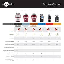 Garbage Disposal Leaking From Bottom Screws by Insinkerator Badger 500 1 2 Hp Continuous Feed Garbage Disposal
