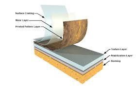 Thick Vinyl Floor Tiles Fresh On In Flooring Designs 1 Lcnas Com