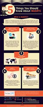 Infographic] - 5 Things You Should Know About WebRTC Phone Ready Callback Function Not Getting Called For Voip App Ibm Websphere And Webrtc An Interview With Brian Pulito From Github Stephenlbwebrtcsdk Simple Calling Api Mobile Will Change The Face Of Communication Infographic Watch Out Sdwan Magic When It Comes To Voip The 3 Webrtcs Job Be Done Bloggeekme Call Quality What Not To Do New Dial Tone Signal Ldon Solving Iot Security 10 Years Experience Legacy Telephony Integration Sip Frozen Mountain Openstack Heat Template For Webrtc Gateway Voip Magazine Voice Over Ip Technology Using