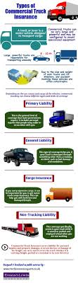 Types Of Commercial Truck Insurance   Visual.ly Commercial Truck Insurance 101 Owner Operator Direct Easy Semi Nevada Los Angeles Kash Agency Cost Best Image Kusaboshicom Advantages Of Having Fleet Pennsylvania Pa Grand Rapids Minnesota Welcome To Checkers Perfect Every Time Flat Beds Gain Compare Michigan Trucking Quotes Save Up 40 How Get For A New Company