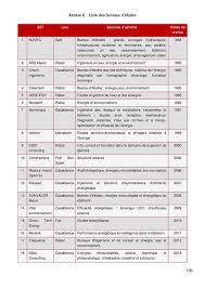 file giz re activate création emploi eeer bâtiment maroc 2016 pdf