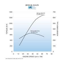 LS Based GM Small-block Engine