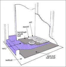 how to install tile shower pan 盪 fresh bathroom in what type