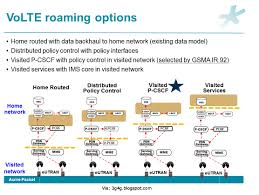 The 3G4G Blog: VoLTE Volte Ytd25 Switching To Starhub Voip And Testing Using Opale Systems Vpp Sip Test Agent Mos Vs Pesq Messtechnik Passiv Und Aktiv Youtube Techbarnwireless Ims The 3g4g Blog Lte Tetra For Critical Communications Lg Reliance Jio 4g Sim Settings Stop Drking The 5g Bhwater Martingeddes Advanced Voice In Csfb Opentech Info Cs Ps Voice Service Capabilities