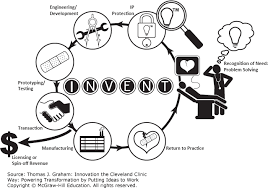 A Translational Innovation Forum Ppt Process Innovation The Cleveland Clinic Way Powering