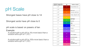 100 Ph Of 1 Acids Bases And PH Unit 7 Acids And Bases What Are Acids