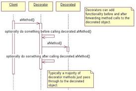 Java Decorator Pattern Real World Example by Decorate Your Java Code Javaworld